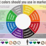 Влияние цветов на потребителей и выбор для успешного продвижения в интернет-маркетинге