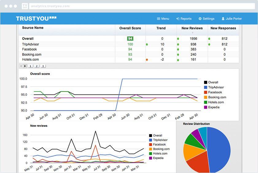 Сервисы и решения для корпоративных сайтов и порталов